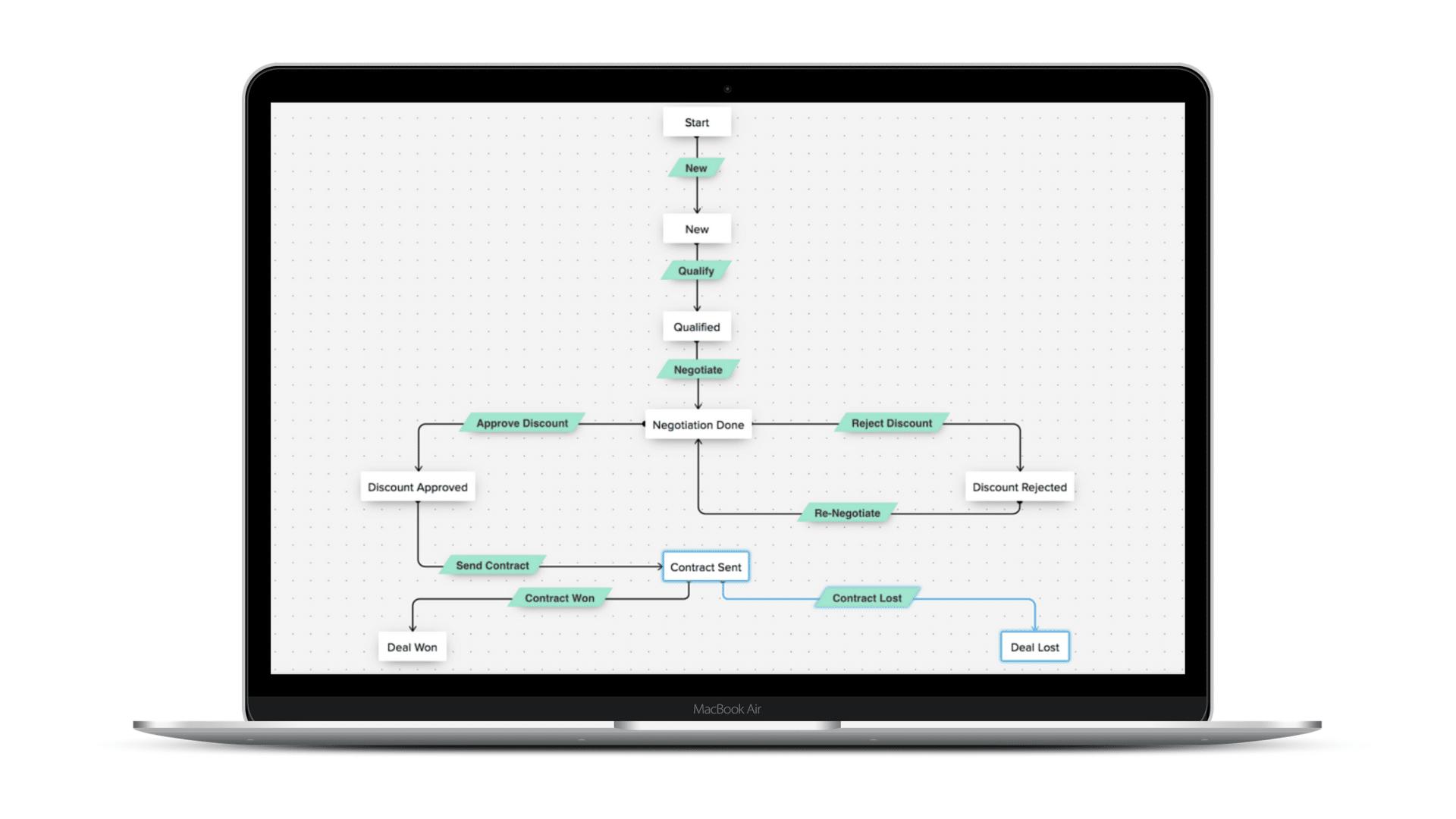 Zoho : workflow & blueprint