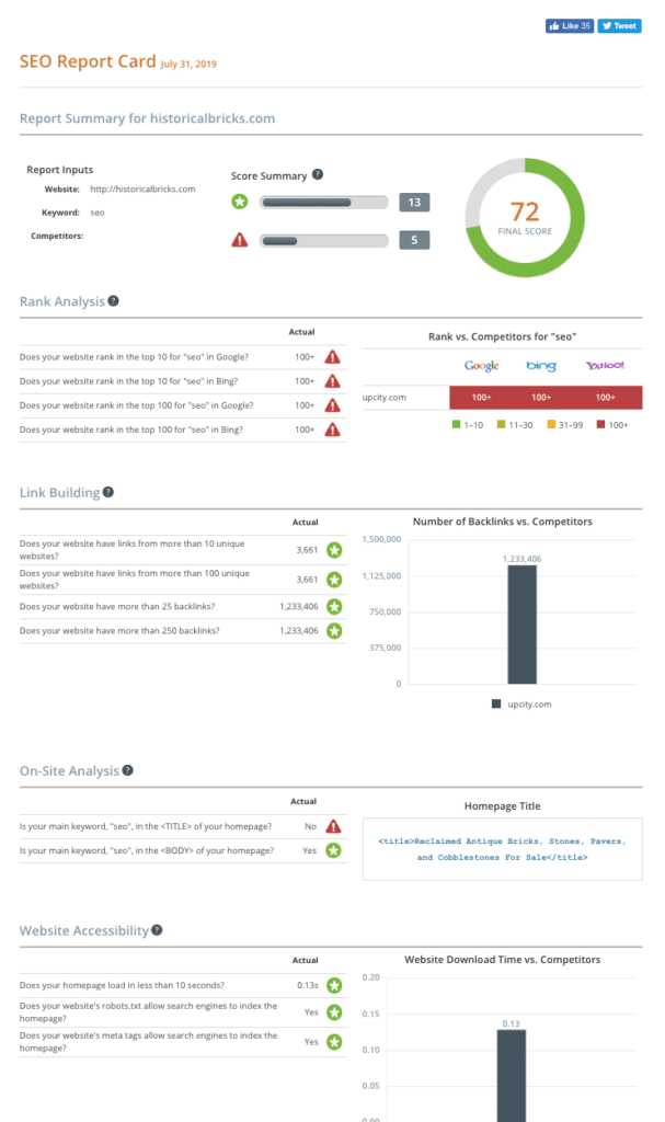 analyse seo report card